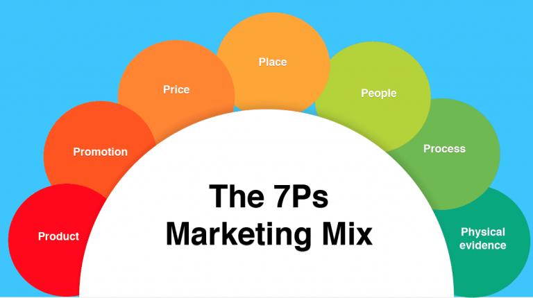 Marketing Mix 7P Sebuah Panduan Lengkap untuk Anda Para Marketer